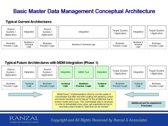 Basic Master Data Management Conceptual Architecture