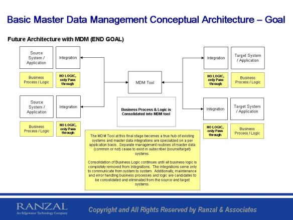 Basic Master Data Management Conceptual Architecture - Goal