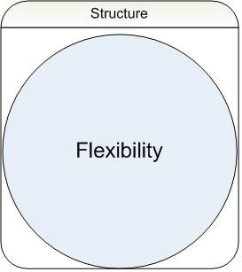 Structured Flexibility