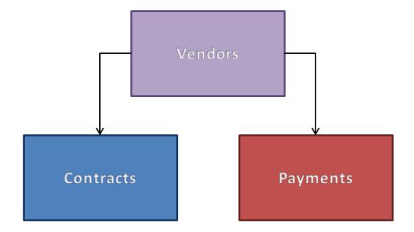 LogicalDataModel1